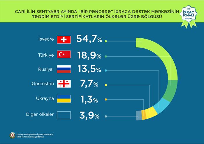 """""""İxrac icmalı""""nın sentyabr sayı təqdim olunub"""