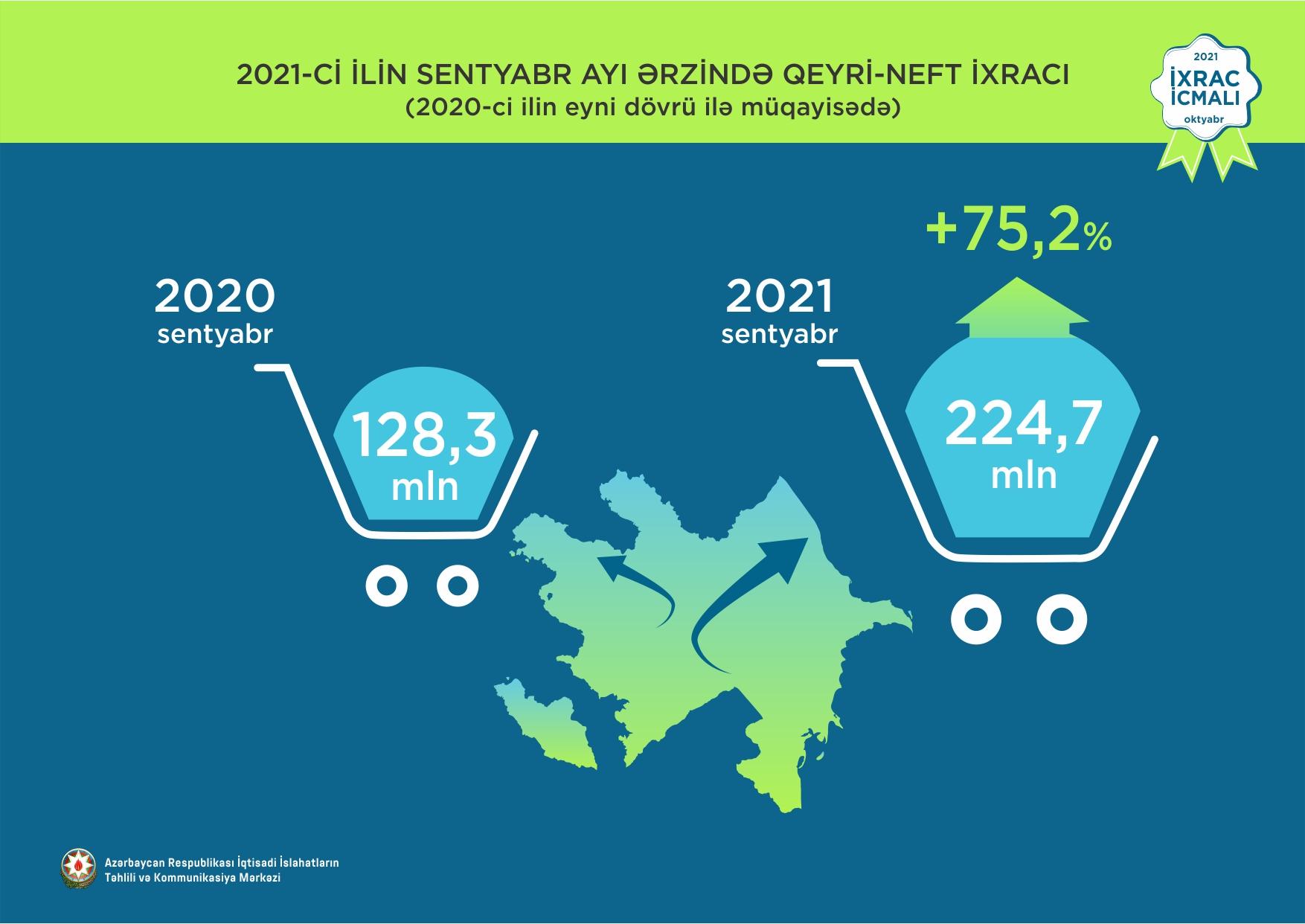 Qeyri-neft ixracı 40,9% artıb