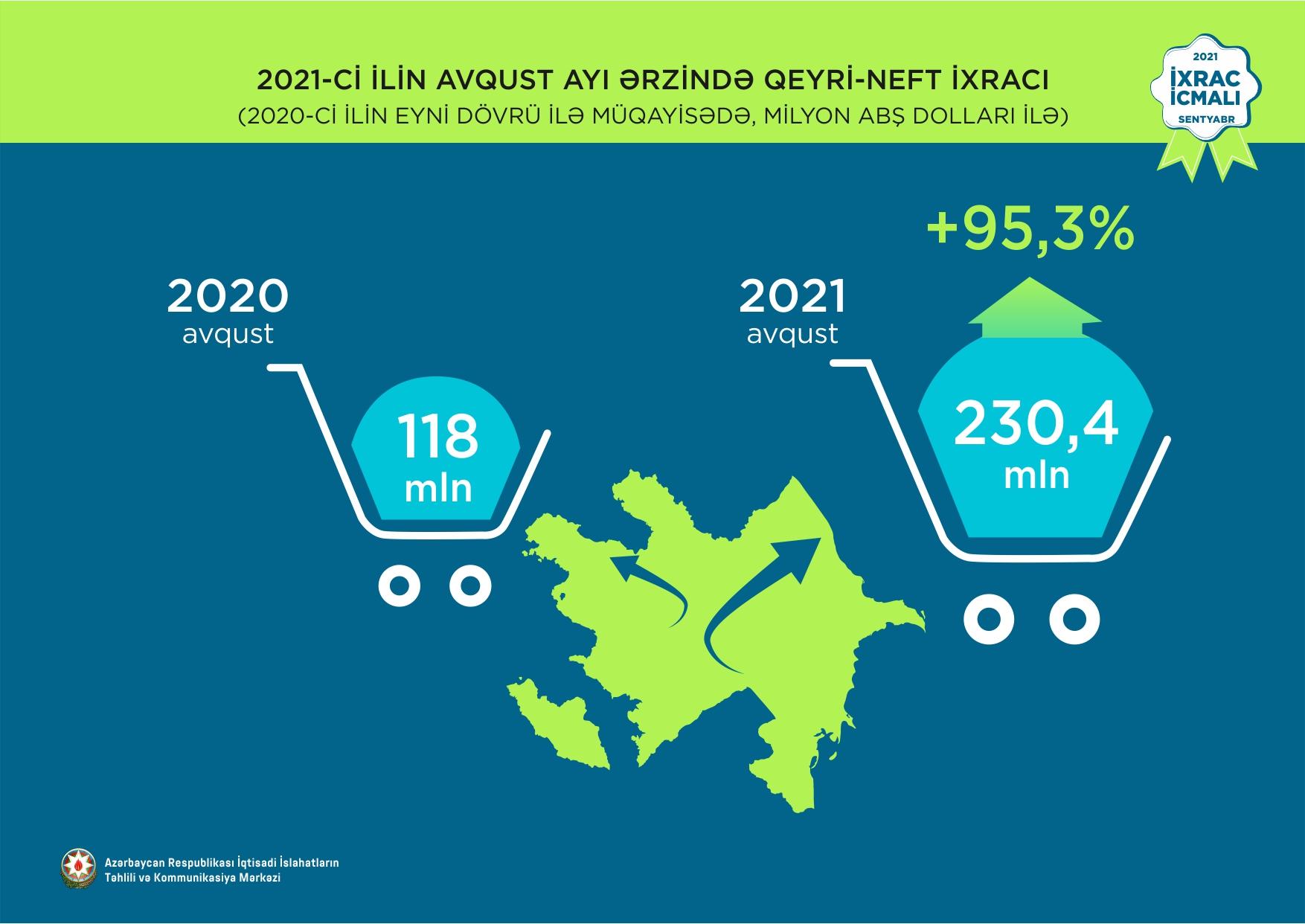 Qeyri-neft ixracı 37,1% artıb